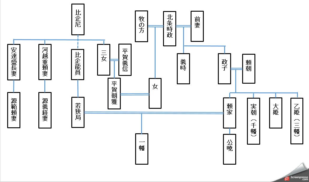 比企氏と源氏家系図